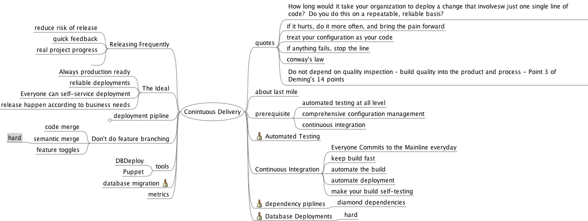 PURSUING THE TAO OF PROGRAMMING: Mind map: Continuous Delivery Notes