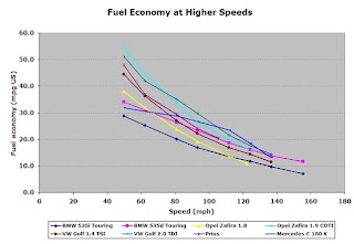Fuel consumption at high speeds