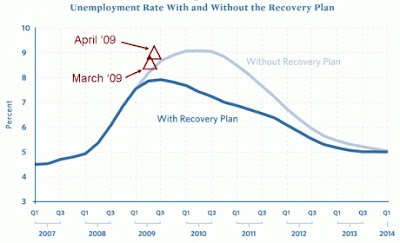 Obama stimulus worse than no stimulus
