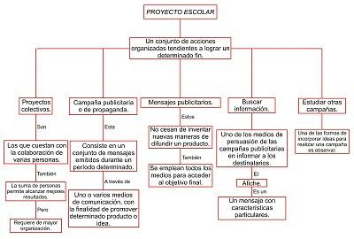 Pablo 02 Mapa Conceptual De Proyecto Escolar
