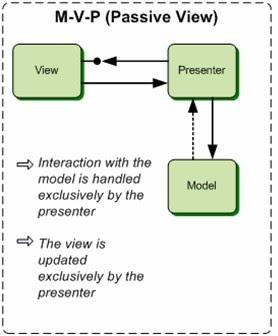 mvp\-passive\-view\.jpg \(278×336\)
