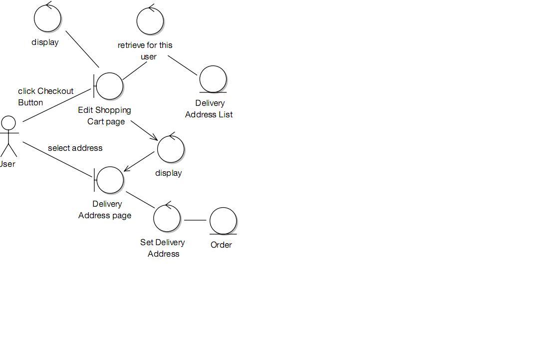 blognya uce indahyanti  use case driven object   step by step