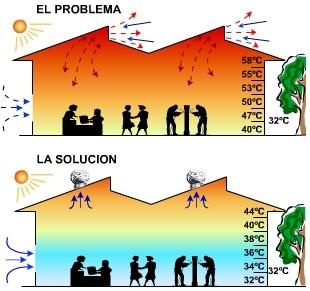 Ventilacion t h s i unipaz - Como sacar la humedad de la pared ...