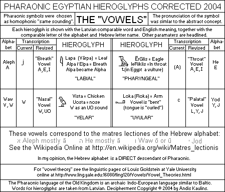 ancient egyptian language dictionary pdf