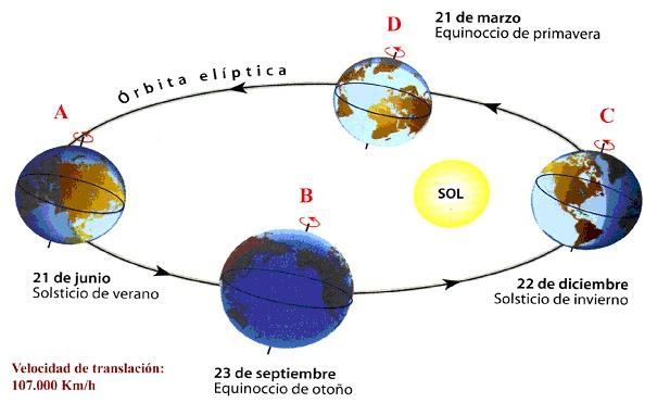 El Planeta Tierra - XTEC - Inici