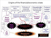 Financial system in crisis