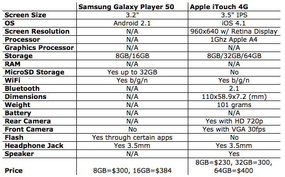Samsung Galaxy Player 50 Specs & Review: Android Based PMP