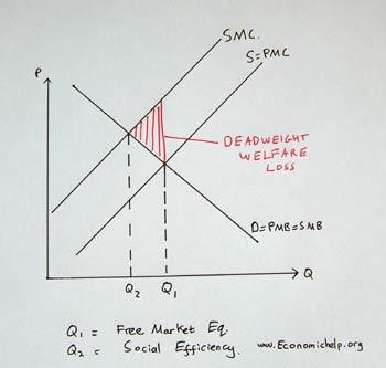 economics bsak unit 1 welfare loss deadweight loss definition