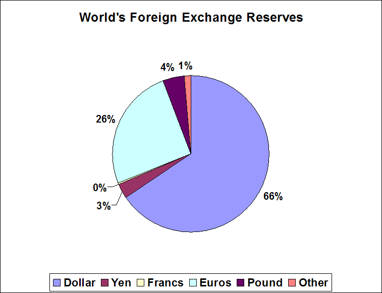 Foreign currency exchange definition