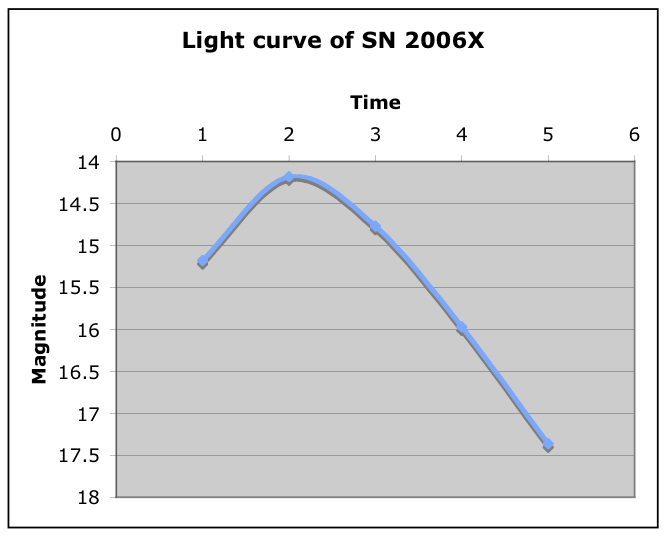 graph of a supernova - photo #7
