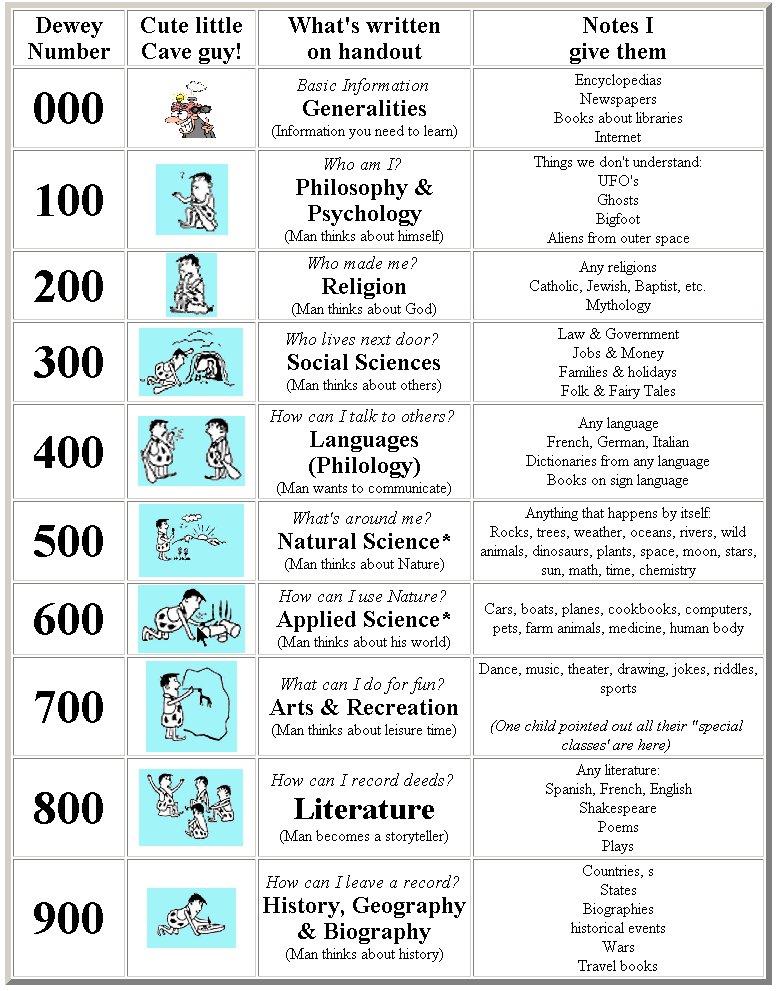 math worksheet : feu diliman basic education library dewey decimal classification  : Dewey Decimal Worksheets