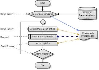 Diagrama EPC - Líneas de proceso gestionadas por eventos