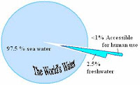 Sliver on right = % water accessible for human use