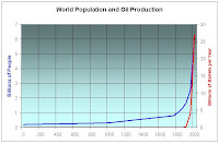 World population growth and peak oil