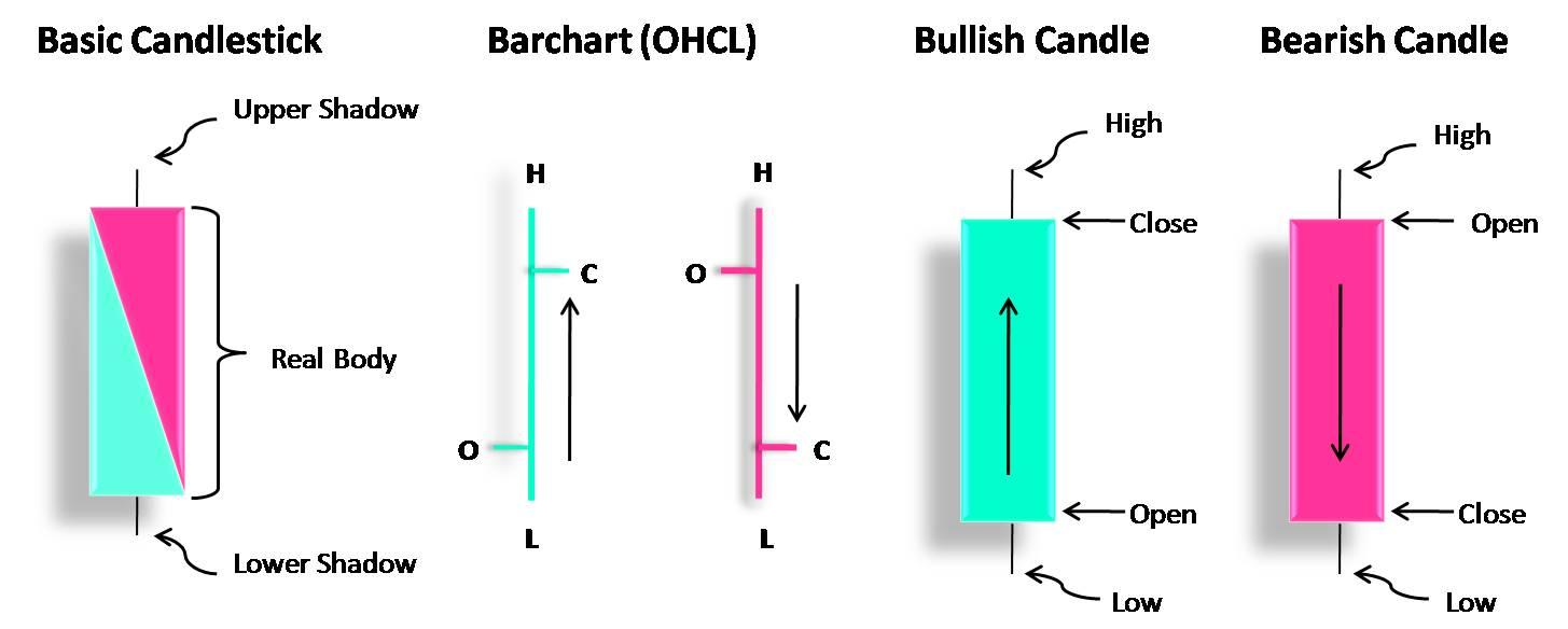 Understanding japanese candlesticks
