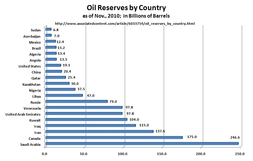 World Crude Oil Production Chart