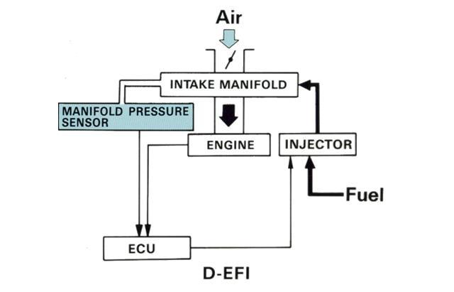 Pada dasarnya EFI dikelompokan dengan 2 type :