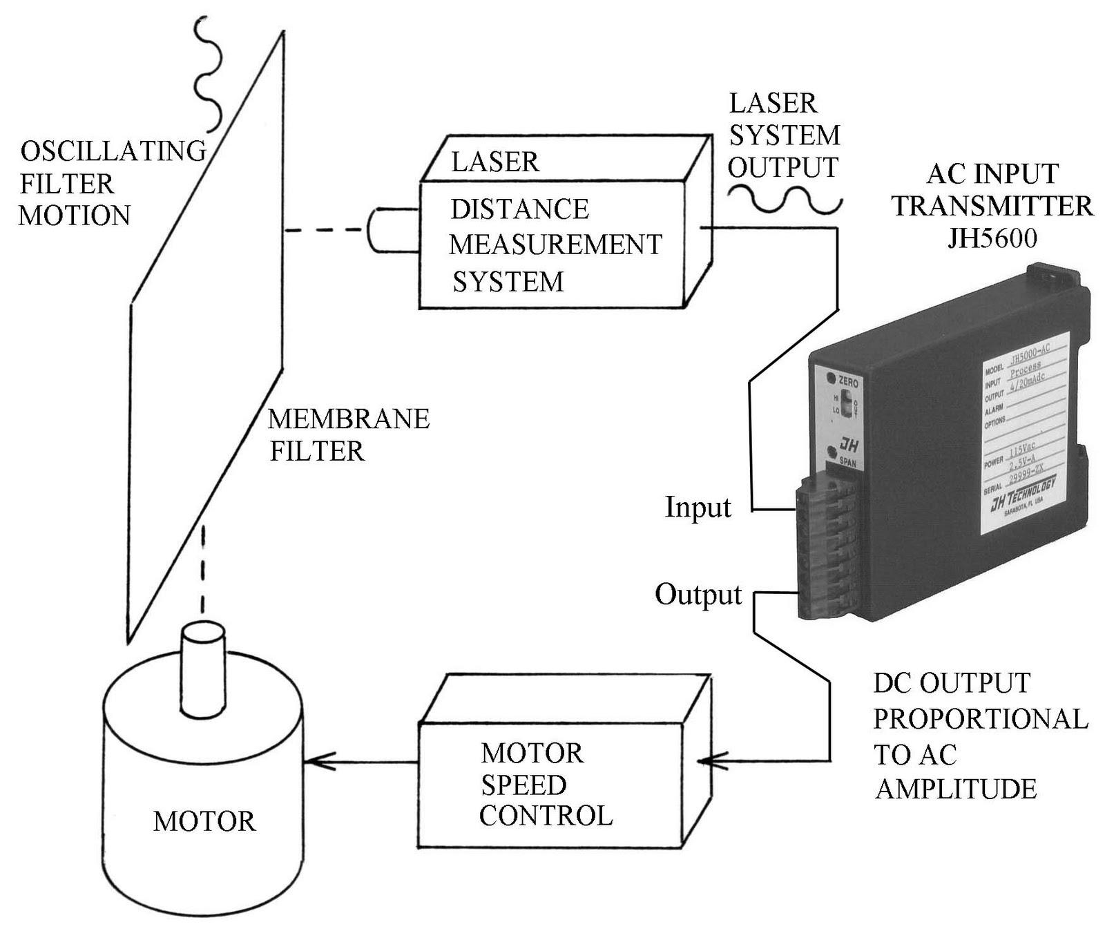jh technology  inc   application note