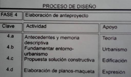FASE IV - ELABORACIÓN DEL ANTEPROYECTO