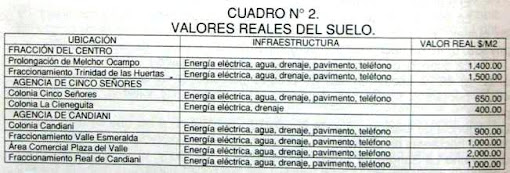 VALORES DEL SUELO