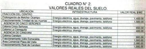 VALORES DEL SUELO