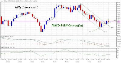 Koam-ashi nifty swing trading system