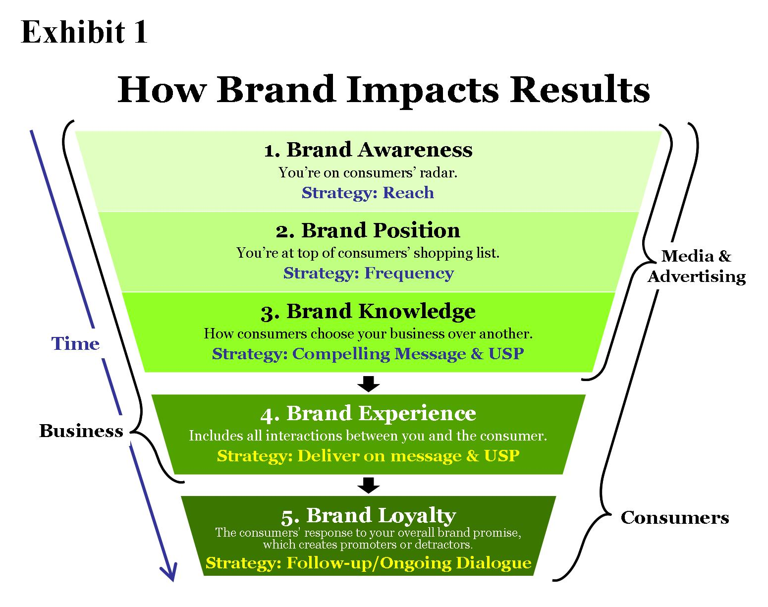 note on measuring brand awareness brand image Brand loyalty is just one part of your overall brand equity, which is the extent of your brand's power as determined by consumers' positive or negative knowledge, perceptions, and experiences with your brand.