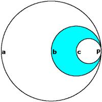 Tres círculos