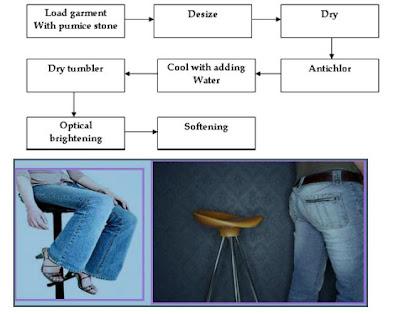 Denim Textile Processing Denim
