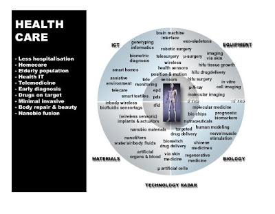 Wonderful Beautiful Nanotechnology In Health Care