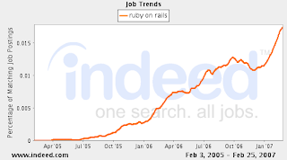 Job trends for Ruby on Rails