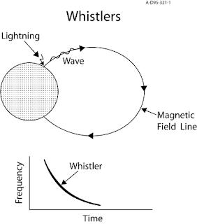 Earth Whistler