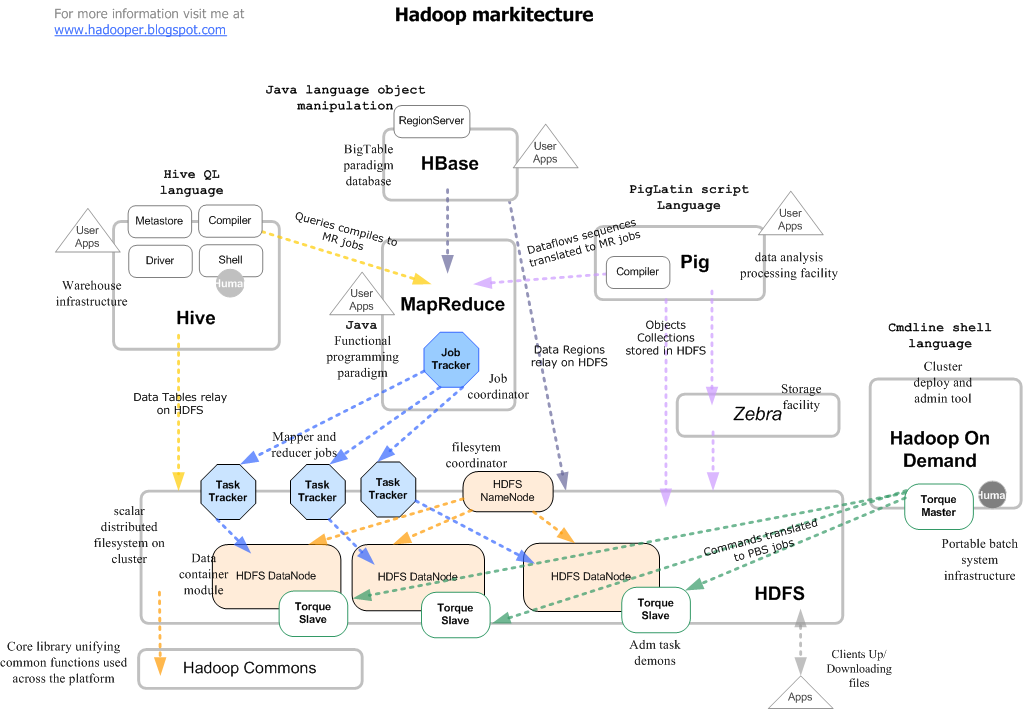 The hadooper in me a markitecture approach for Architecture hadoop
