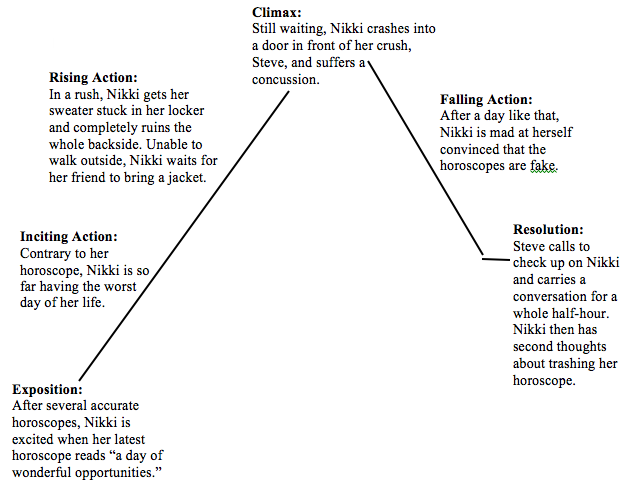 a plot overview of the intriguing novel of frankenstein Plot diagram of frankenstein by mary shelley | frankenstein summary exposition conflict rising action victor frankenstein is found chasing frankenstein plot diagram.