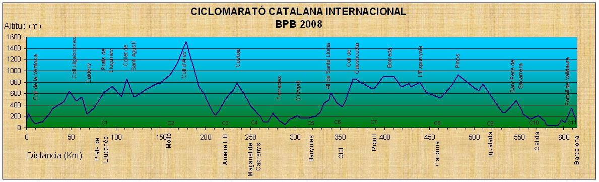 Ciclomarató Catalana Internacional. BPB2008