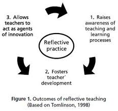 reflective learning a teaching strategy for critical thinking