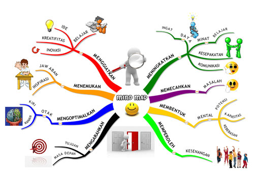 Manfaat Mind Map Mind Mapping Gallery