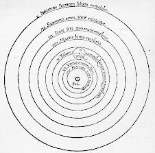 Copernicus heliocentric diagram