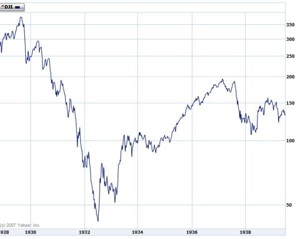 World Economic Crisis: 1929 to 1939: Great Depression