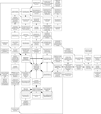 how to create a concept map for nursing