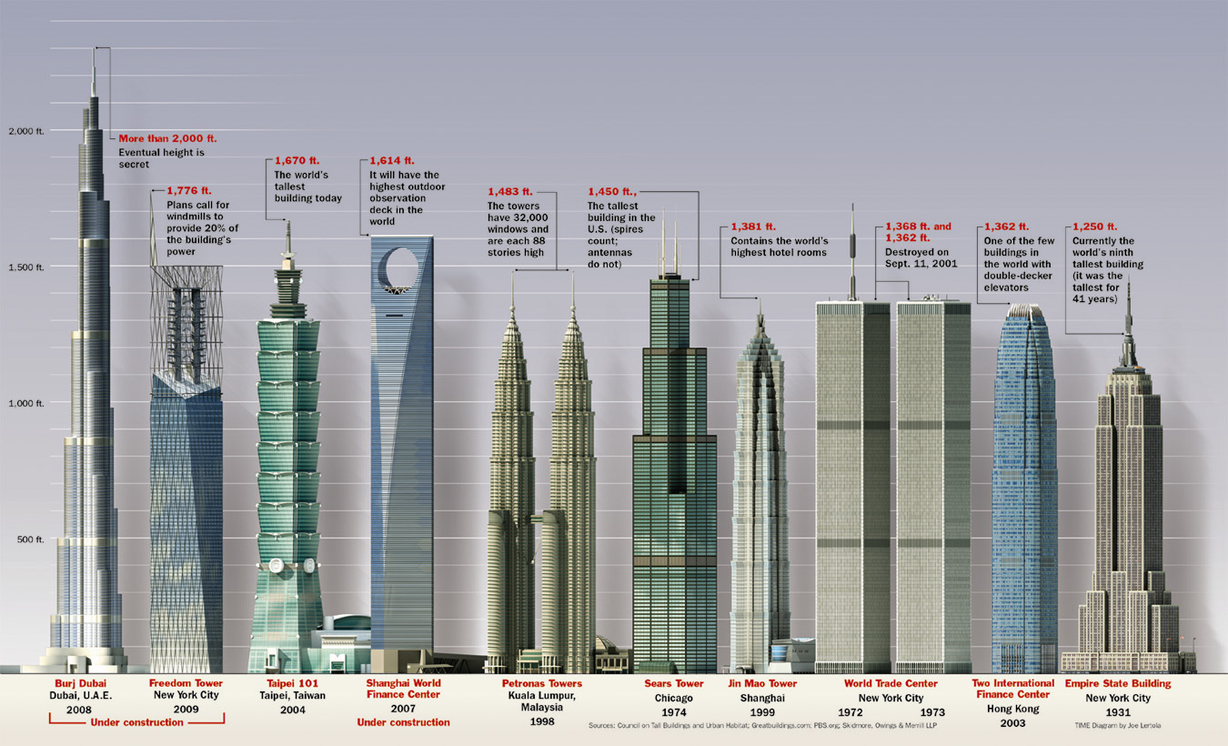 oddarena: Top 10 Tallest Buildings In The World
