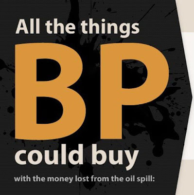What BP Could Have Bought  With All the Money They Lost Seen On www.coolpicturegallery.net