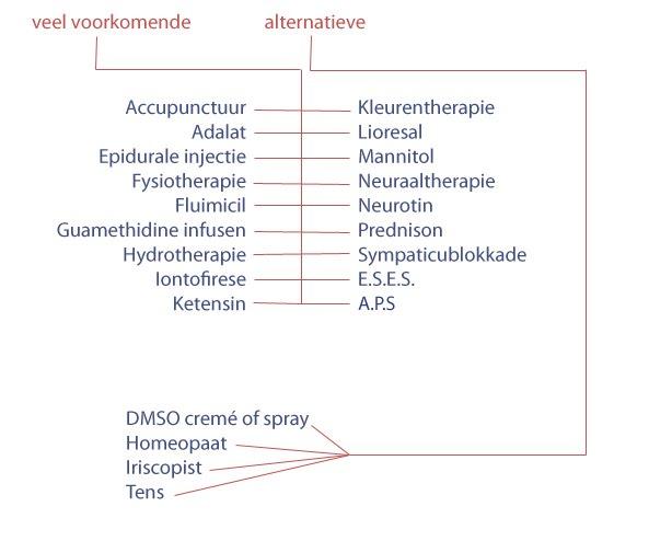 Veel voorkomende en alternatieve behandelingen bij CRPS / RSD