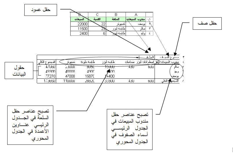 شرح الجداول المحورية فى Microsoft Excel