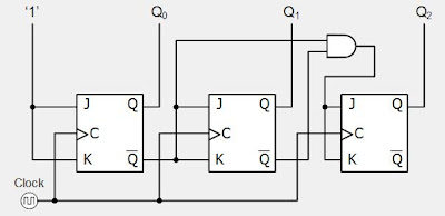 25346bfe0 Digital System Tutorial 3 Bit Synchronous Down Counter With Jk Flip 3 Bit  Truth Table Logic Diagram Of 3 Bit Synchronous Counter