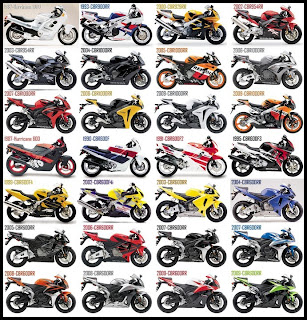 Honda CBR Design year after year