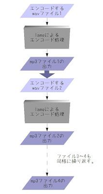 通常のlameの処理の流れの図