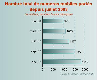 portabilité mobile france 2007