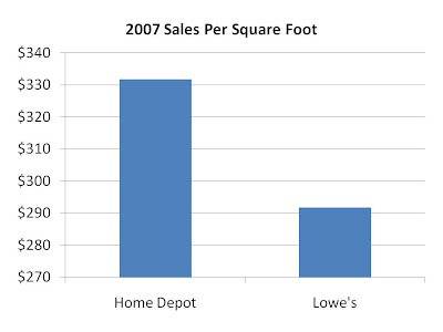 lowes strengths and weaknesses Strengths lowe's has established itself as a low cost provider and efficient  operator its size gives it great bargaining  weaknesses low depends on a  very.