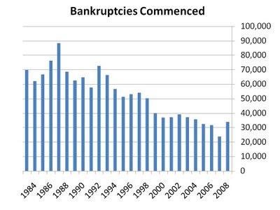 bankruptcies.jpg